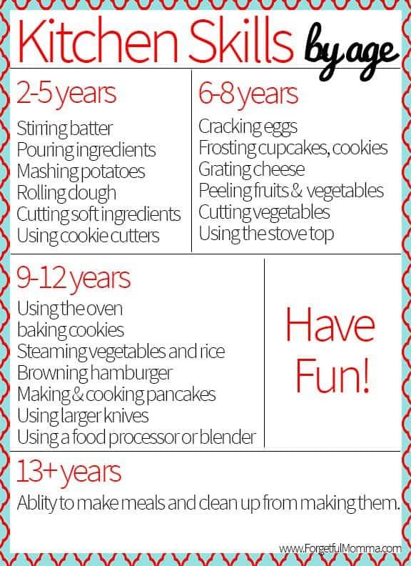 Kids in the Kitchen - Kitchen Skills By Age